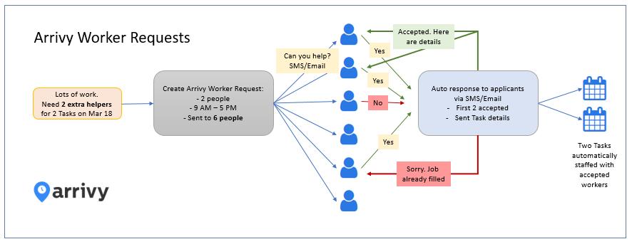 Flowchart for Arrivy Worker Requests